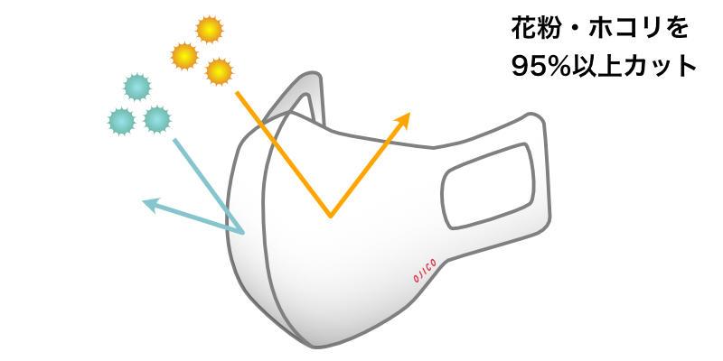 花粉・ホコリ95%以上カット